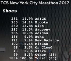 Популярность беговых кроссовок