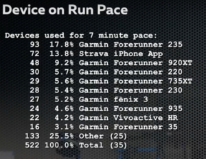 Беговые часы - статистика на марафоне